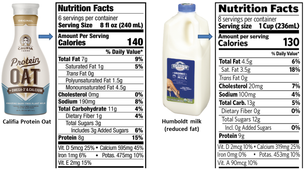 Califia Protein Oat milk, nutrition facts are shown next to those for Humboldt organic low-fat milk. How sustainable is Califia?