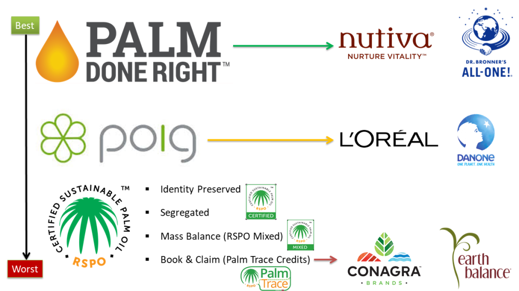 Palm Oil certification logos are shown on the left, ranked from best to worst: Palm Done Right, Palm Oil Innovation Group (POIG) and Roundtable on Sustainable Palm Oil (RSPO). The RSPO certifications are further subdivided from best to worst: Identity Preserved, Segregated, Mass Balance (RSPO Mixed) and Book and Claim (Palm Trace Credits). On the right, brand logos are shown to represent the certifications. Palm Done Right is represented by Nutiva and Dr. Bronner. POIG is represented by L'Oreal and Danone. RSPO is represented by Conagra and its brand Earth Balance, which uses the RSPO Mixed logo.