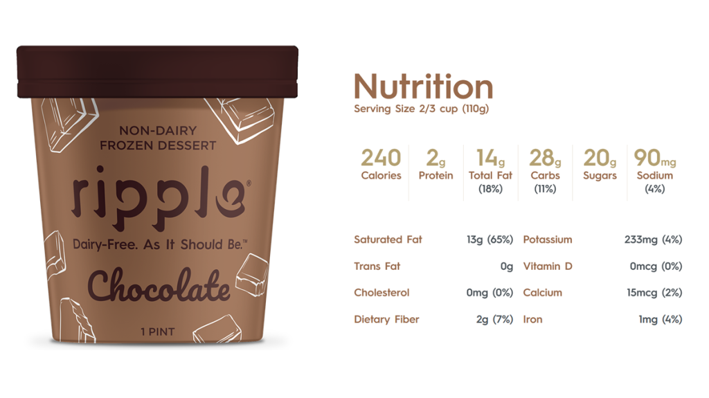 Ripple vegan chocolate ice cream – Nutrition Facts. A pint of Ripple chocolate ice cream is shown next to the nutrition facts. A serving of 2/3 cup provides 240 calories, 2 g protein, 14 g fat, 20 g sugars, 2 g dietary fiber, zero trans fats, and zero cholesterol.